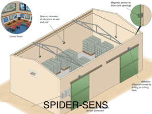 A rendered image of how spider sens can protect a commercial building.